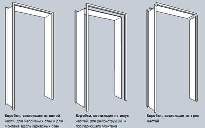 дверные коробки Hormann