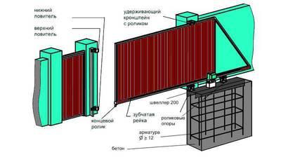 Конструкция откатных ворот Hormann